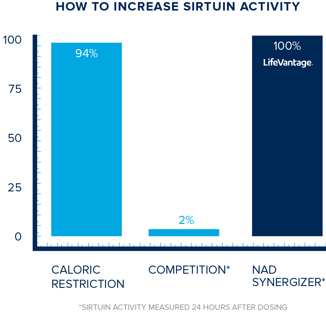 Increase sertuin activity